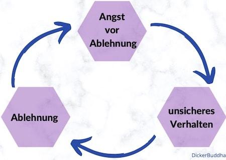 Angst vor Ablehnung Kreislauf, Teufelskreis - Grafik Diagramm